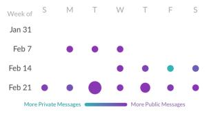 stats_week